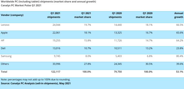 Les Chromebooks présentent la plus grosse progression sur le marché du PC sur Q1 2021 !