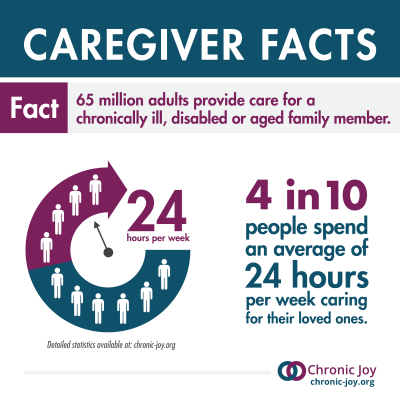 4 in 10 people spend 24 hours caregiver