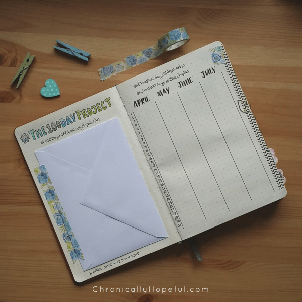 The 100 Day Project 2018, Trackers