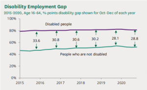 A graph showing the gap between the number of disabled people in work and those out of work
