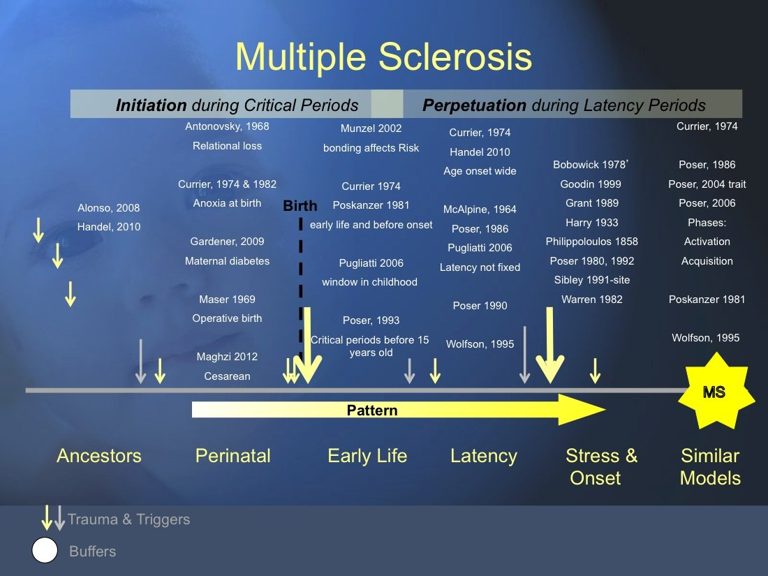 Looking at Multiple Sclerosis from the Trauma and Chronic Illness Model Perspectives, Overview with References