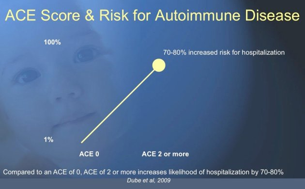 Adverse Childhood Experiences and chronic illness include risk for autoimmune diseases: RA/RD, type 1 diabetes, lupus ...