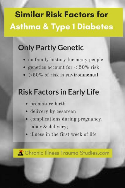 Risk factors for asthma and type 1 diabetes (T1D) are similar. Genetics account for only 50% of risk. The other 50% or MORE of risk includes environmental factors such as events occurring during pregnancy, birth and in the first few years of life.
