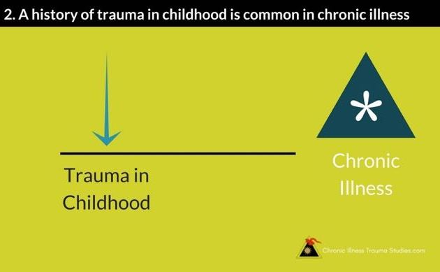 Trauma in childhood is an increasingly well-known risk factor for chronic illnesses of all kinds including asthma and other lung diseases, heart disease, liver disease, type 1 diabetes and other autoimmune diseases
