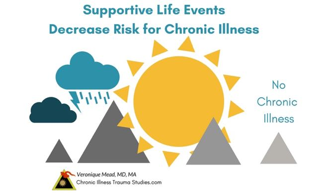 Supportive, nurturing life experiences and safety interact with genes and decrease risk for chronic illness. Help heal effects of trauma that are inherent with being human. #autoimmune #chronicillness #me/cfs #ra #rd #ms #ibd #fibromyalgia #parkinson's #alzheimer's #IBD Chronic Illness Trauma Studies (CITS) _Mead
