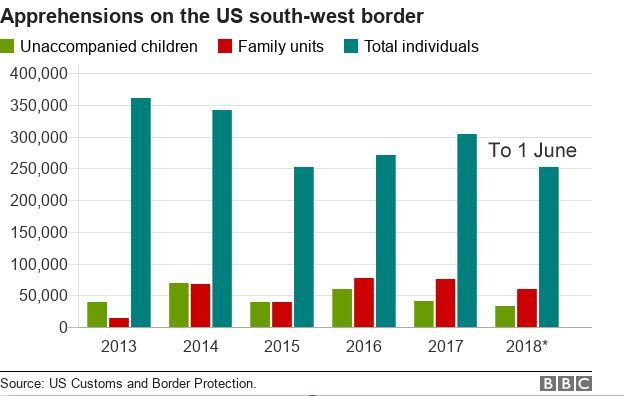 Apprehensions on US south west border