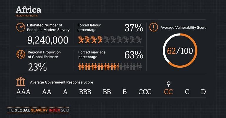 Africa highlight on modern slavery