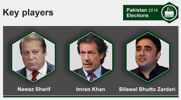 Pakistan Election key players are Nawaz Sharif, Imran Khan and Bilawal Bhutto Zardari
