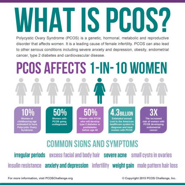 PCOS Awareness Symposium - Presented by PCOS Challenge, Inc.