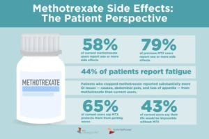 These Are the Methotrexate Side Effects That Make Arthritis Patients Stop Taking It
