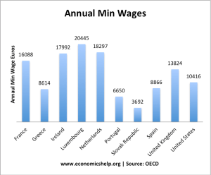 annual-min-wages