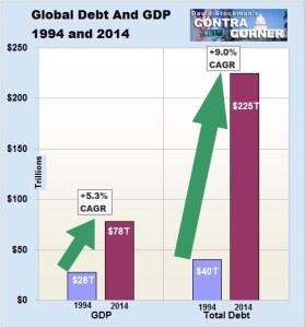 La croissance de la dette (à droite) est très supérieure à la croissance économique (à gauche).
