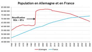 FRANCE ALLEMAGNE _ Evolution population