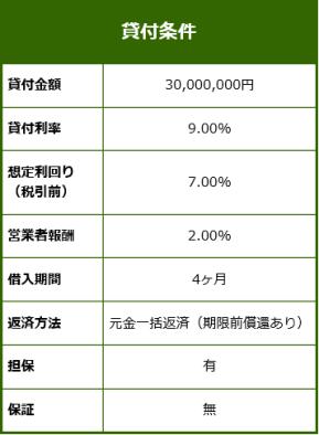Trust Lending fund