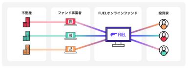 Fuel funding