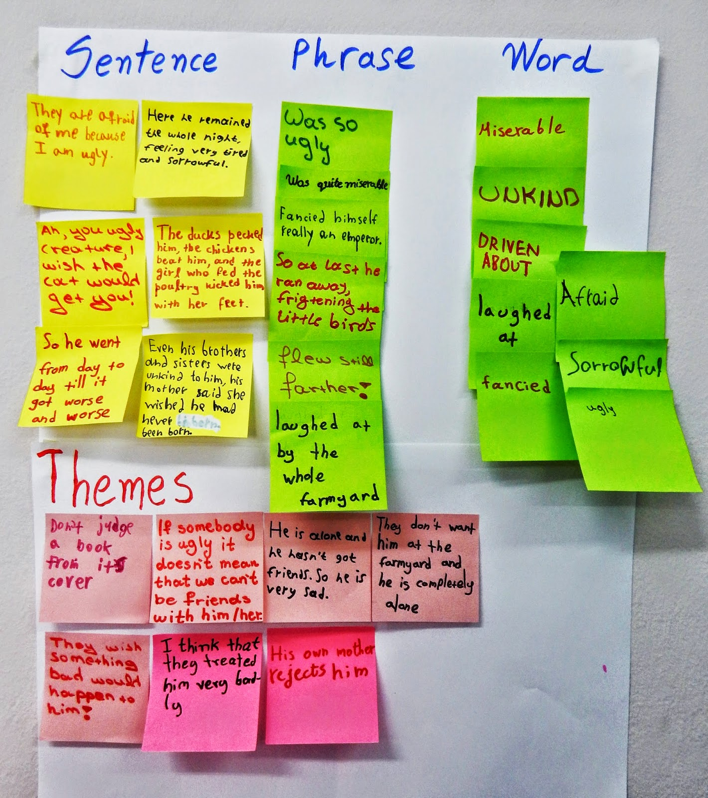 Sentence Phrase Word Capturing The Essence Of A Text