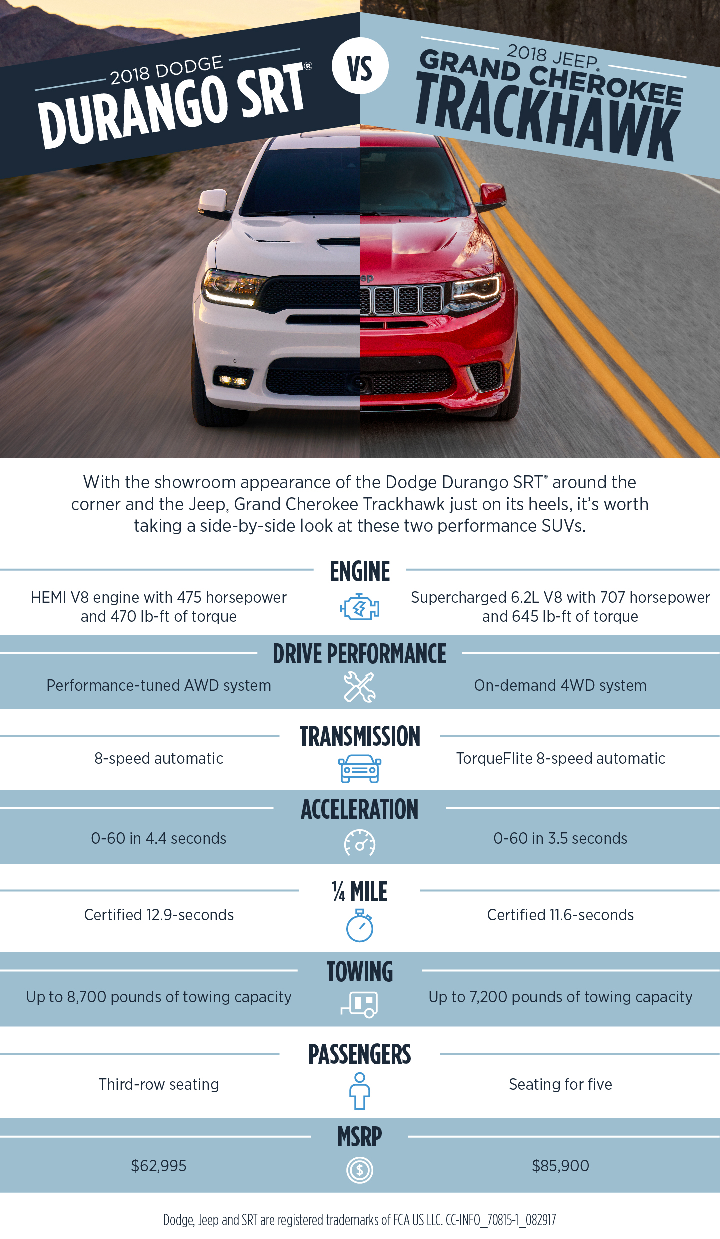 Chrysler Capital Finance >> Dodge Durango SRT® vs Jeep Grand Cherokee Trackhawk - Chrysler Capital