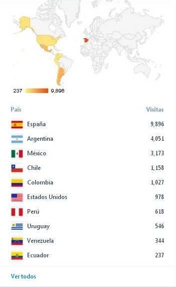 Estadísticas anuales de Avenitas, 3 de diciembre (agradecimientos a Patricia por la captura y a Facebook por la calidad)