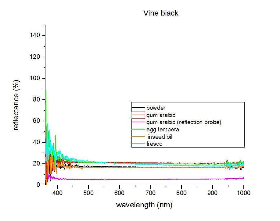 vine black