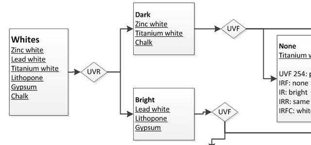 multispectral imaging flowchart infrared