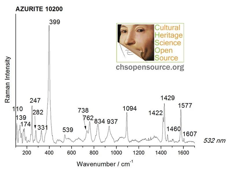 Azurite 10200 Raman Spectroscopy Pigments Checker