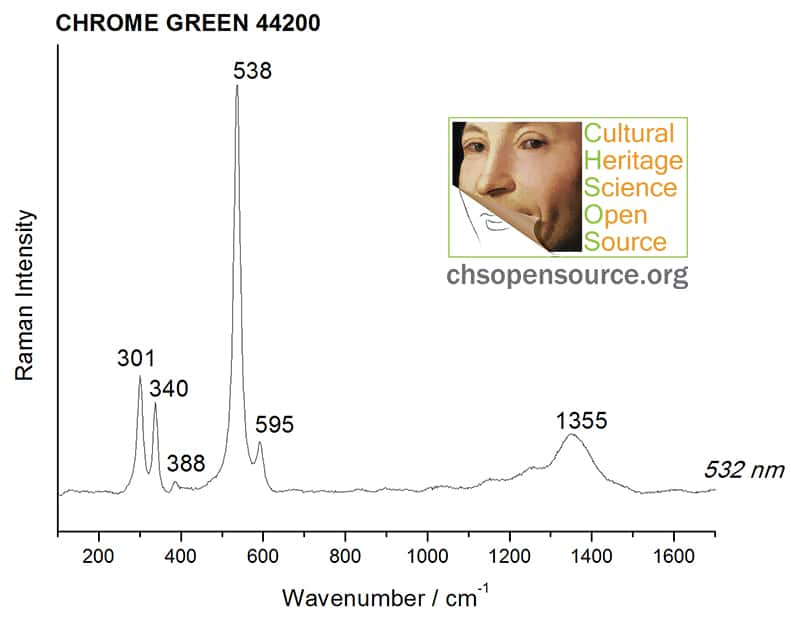 Chrome green 44200 Raman Spectroscopy Pigments Checker