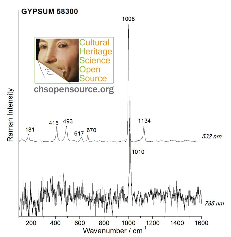 Gypsum 58300 Raman Spectroscopy Pigments Checker