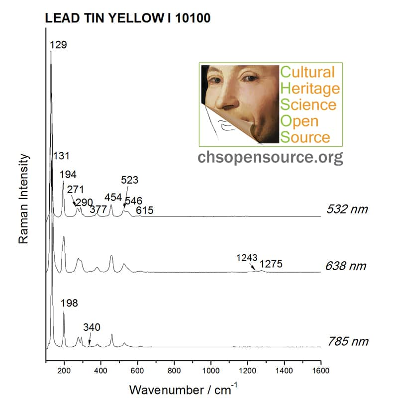 Lead tin yellow I 10100 Raman Spectroscopy Pigments Checker
