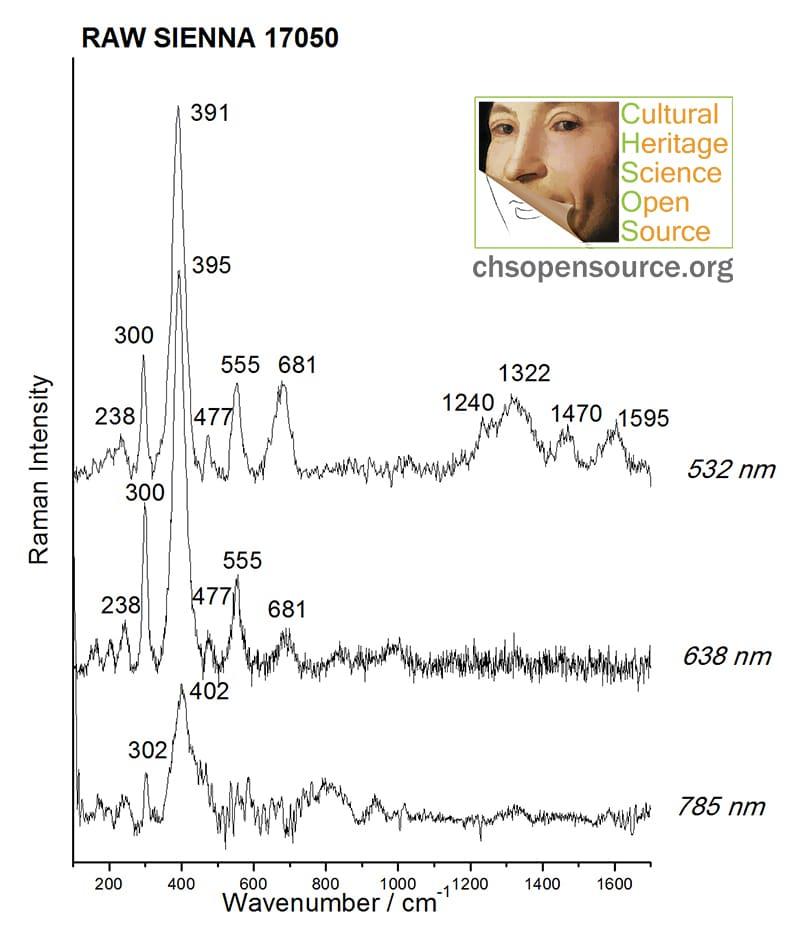 Raw sienna 17050 Raman Spectroscopy Pigments Checker