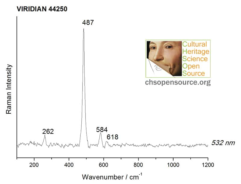 Viridian 44250 Raman Spectroscopy Pigments Checker