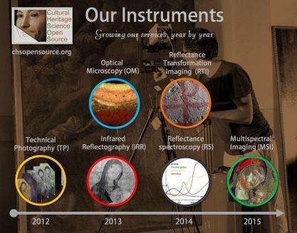 CHSOS instruments