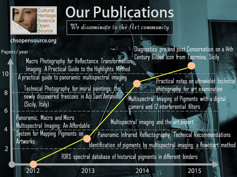 CHSOS publications