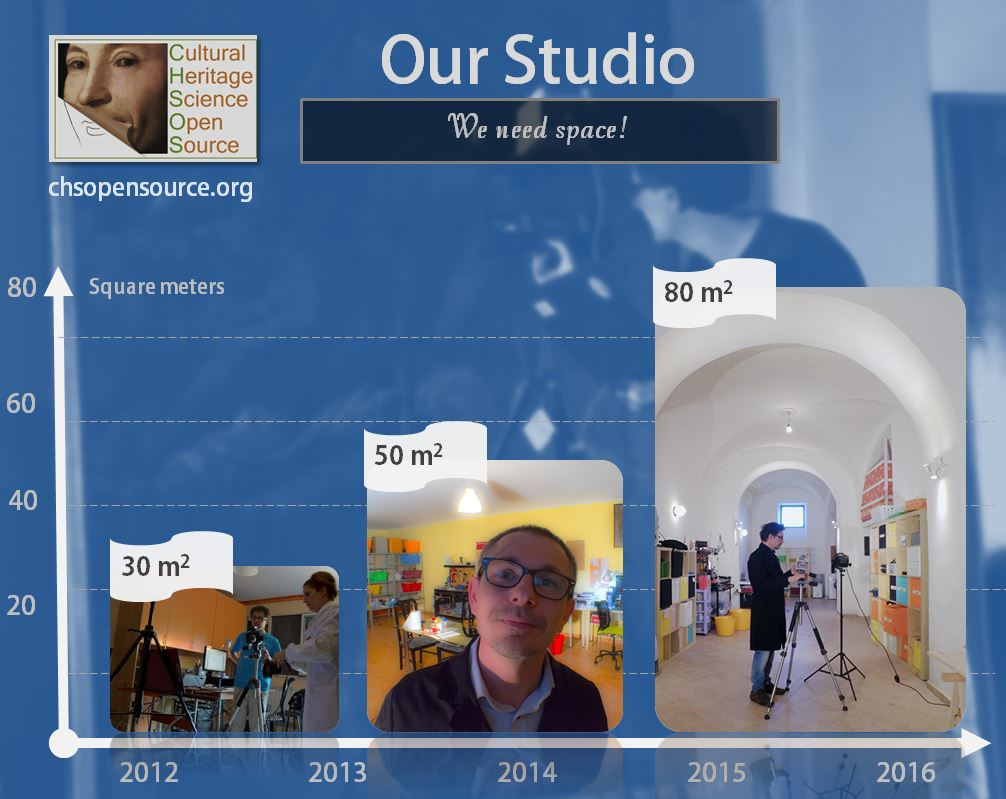 CHSOS Studio growing over the years.