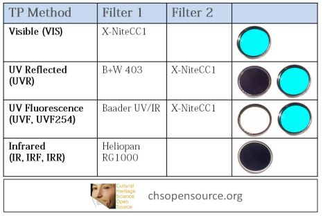 Technical Photography Filters Set