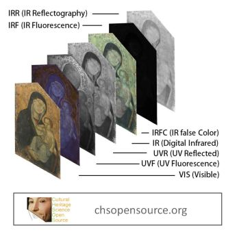 """Technical Photography. A. Cosentino """"Identification of pigments by multispectral imaging a flowchart method"""" Heritage Science, 2:8, 2014."""