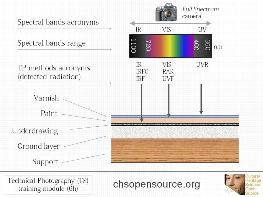 technical photography spectral bands