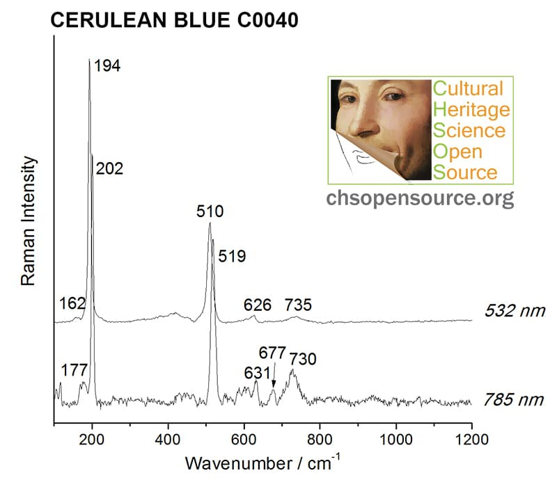 Cerulean blue C0040 Raman Spectroscopy Pigments Checker