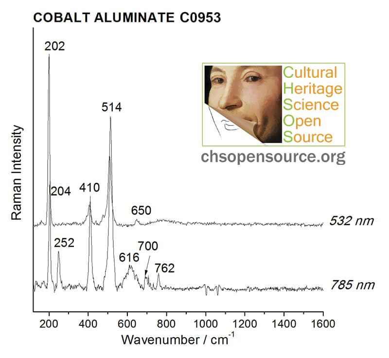 Cobalt aluminate C0953 Raman Spectroscopy Pigments Checker
