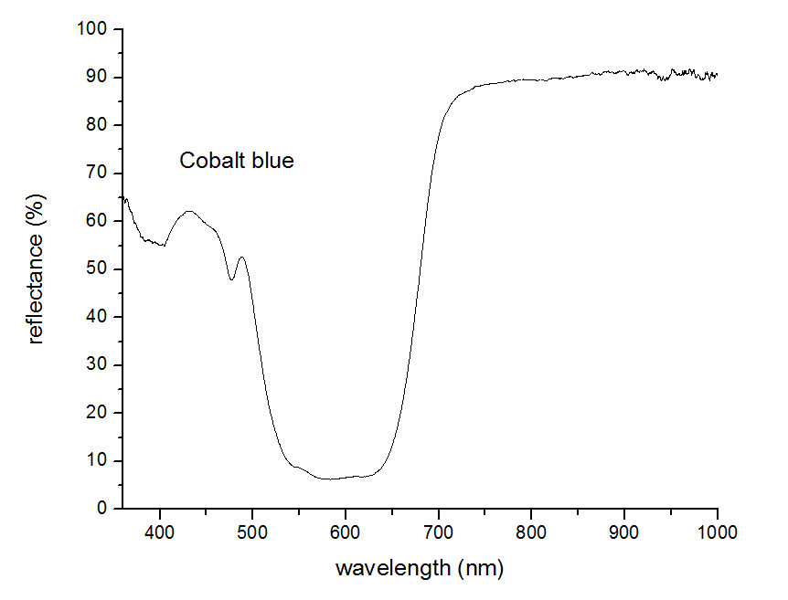 cobalt blue Reflectance