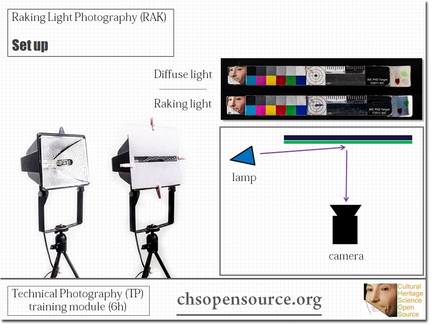 raking-light-photography-setup
