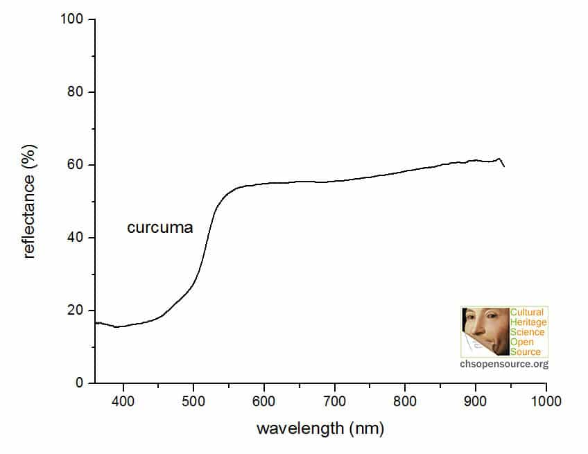 curcuma reflectance spectrum