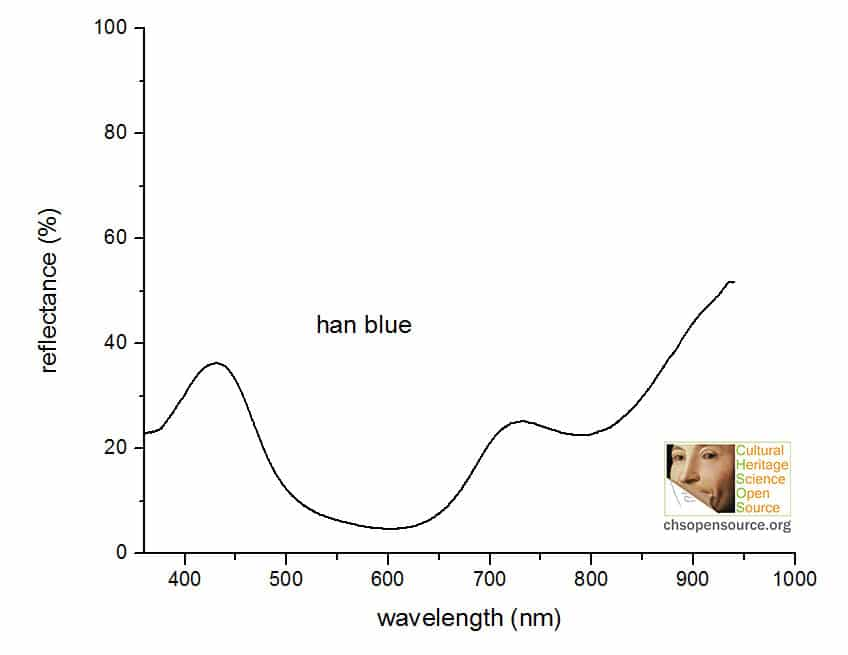 han blue reflectance spectrum