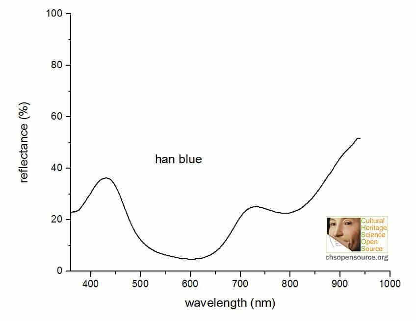 han blue reflectance spectrum