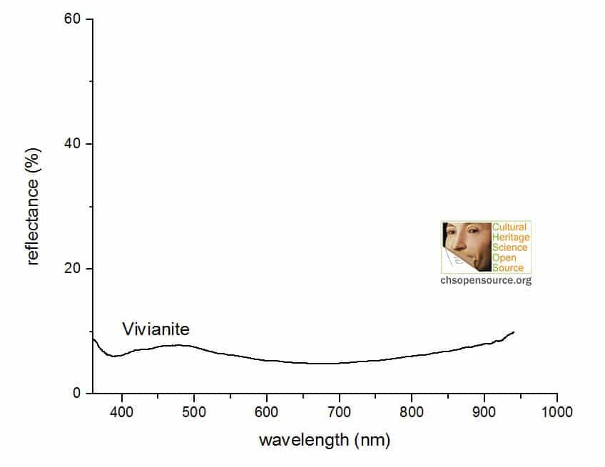 vivianite reflectance spectrum