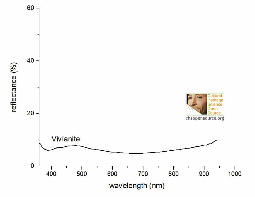 vivianite reflectance spectrum