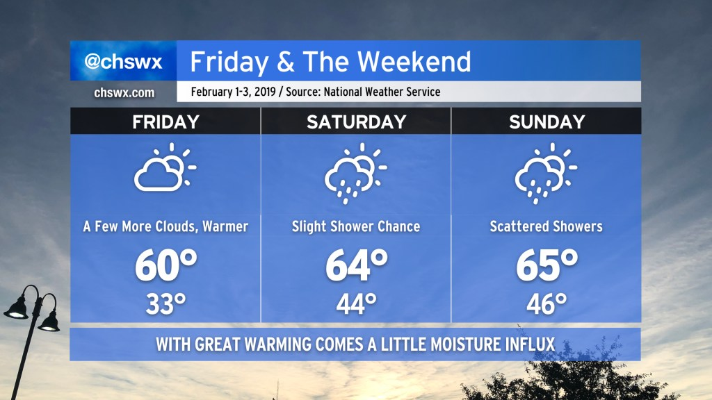 Friday: High 60, low 33, partly cloudy skies. Saturday: Slight chance of showers. High 64, low 44. Sunday: Scattered showers. High 65, low 46.