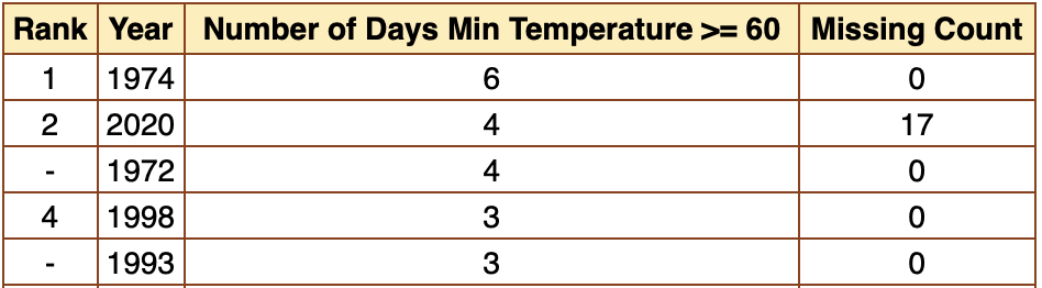 Top five years of days with the minimum temperature at 60° or greater in the month of January. With 17 days left to tabulate, 2020 is in second place with four days. Source: SERCC/ACIS