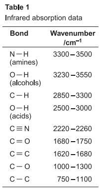 infrared spectroscopy table a level | brokeasshome