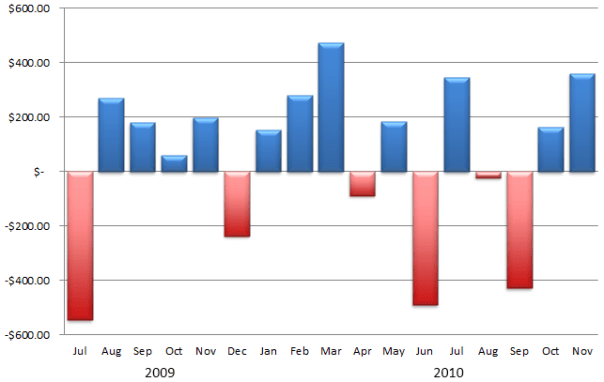 Profits chart