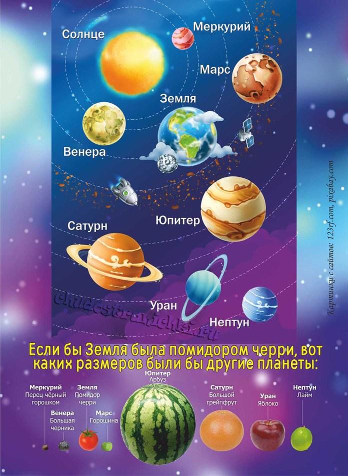 Плакат - Планеты Солнечной системы